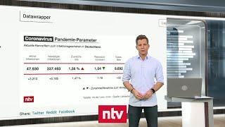 Aktuelle Zahlen zur Corona-Krise - Intensivfälle verdreifachen sich innerhalb eines Monats   ntv