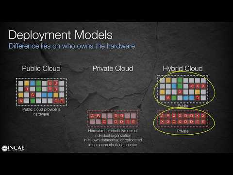 Cloud Service and Deployment Models