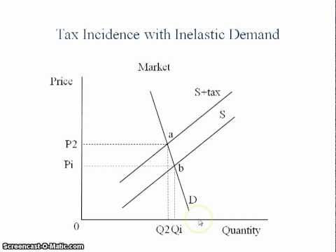 Incidence of Taxation - How to Graph It - YouTube