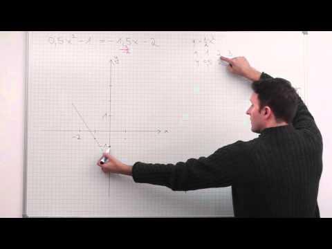 Quadratische Gleichung, graphische Lösung, Beispiel - YouTube