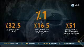تقرير |  نسبة إدمان المخدرات بين الطلاب في مصر لا تتخطى 1 %