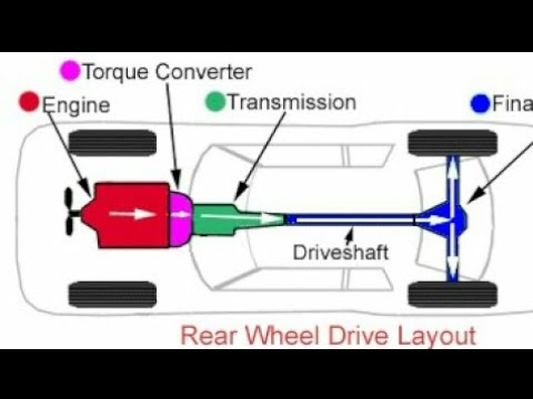 Types of automobile drives