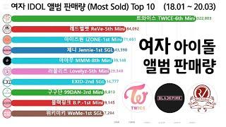 여자 아이돌 앨범 판매량 월별 순위 변화 Top 10 (트와이스, 레드벨벳, 블랙핑크, 아이즈원, 소녀시대,…