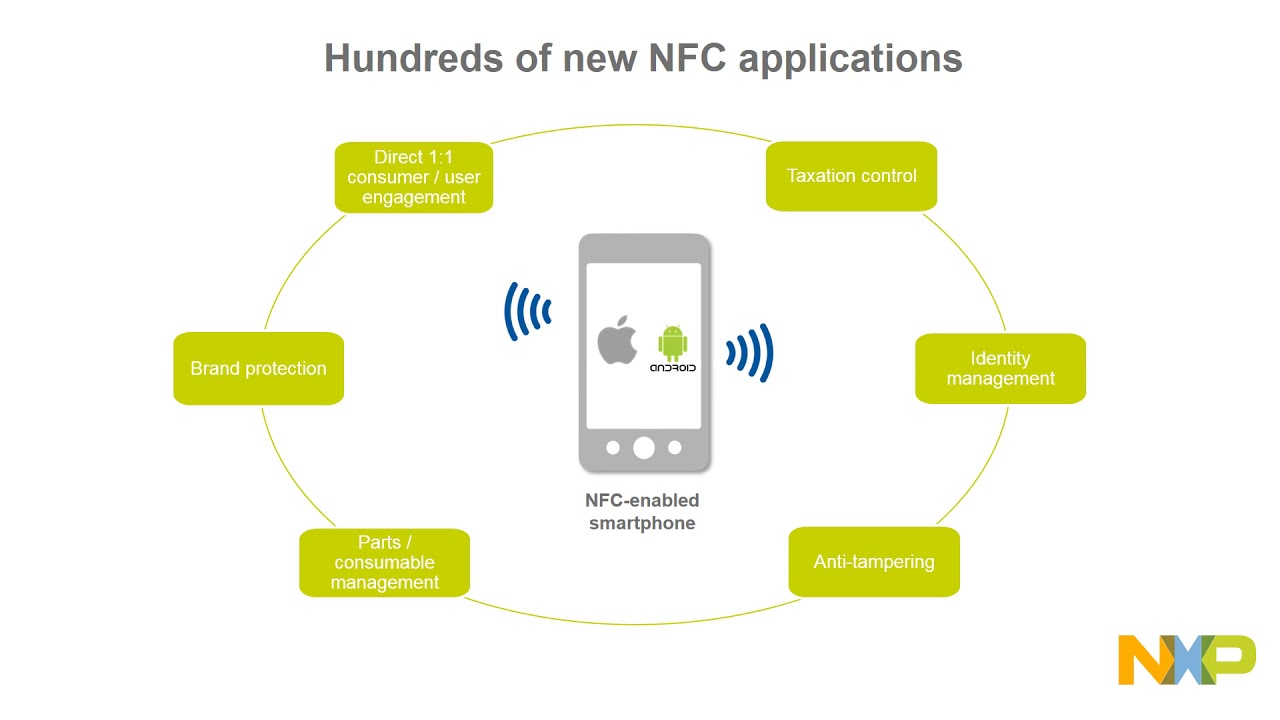 Why you will soon see 100's of new NFC applications