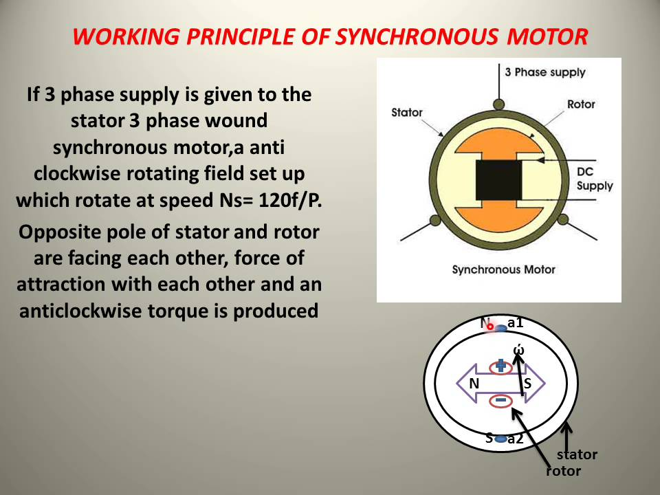 Learn And Grow    Working Principle Of Synchronous Motor