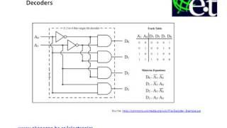Combinational Logic - Decoders