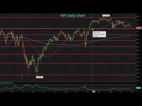 OptionsPath: Options Trading with Technical Analysis (Support and Resistance)