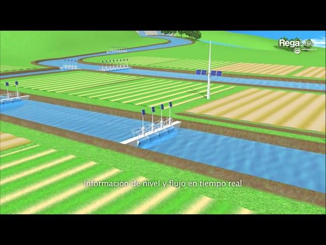 Tecnología TCC · Funcionamiento de la automatización de un canal
