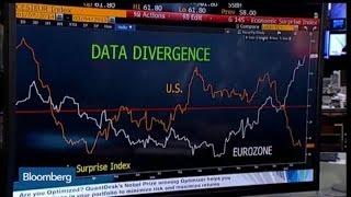 What's the Biggest Economic Surprise?