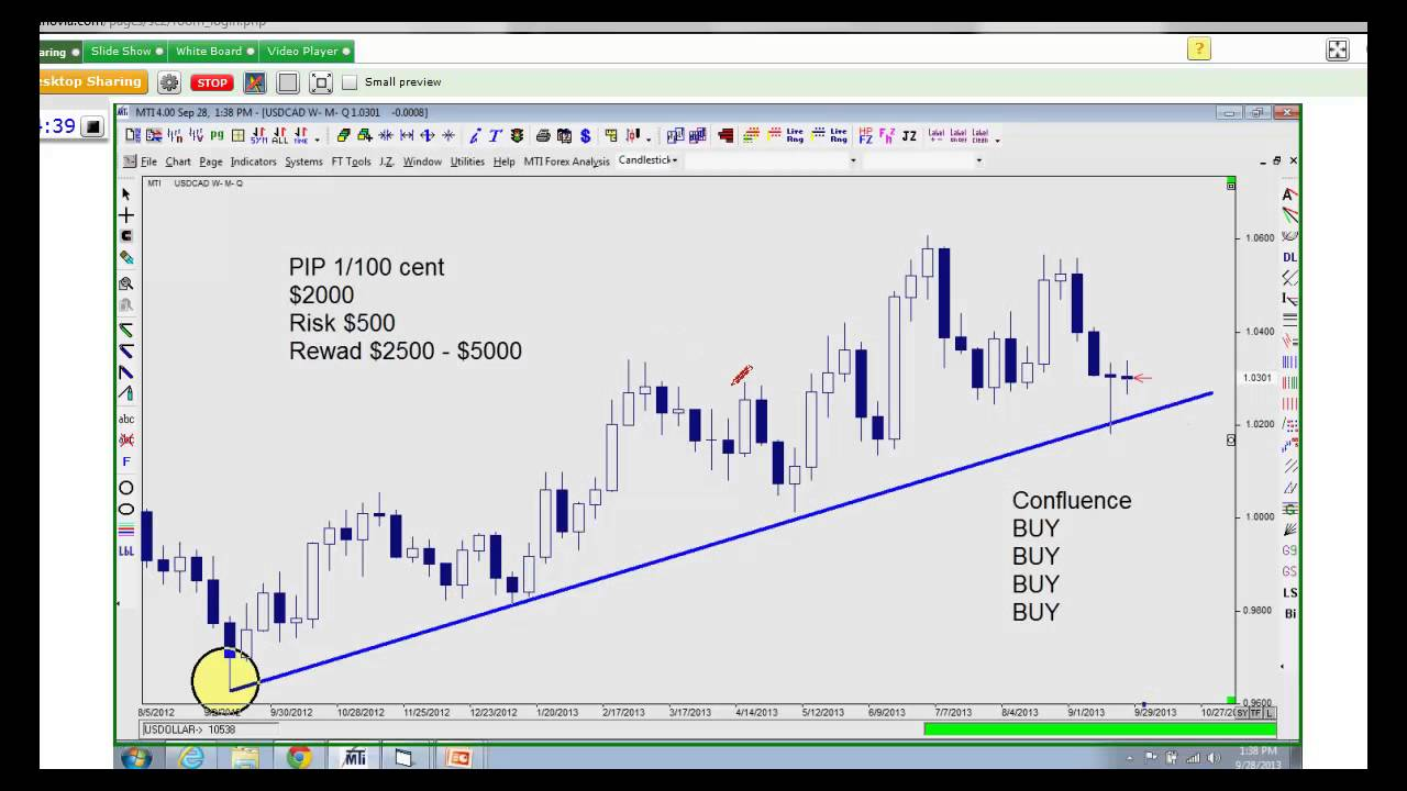 Best forex trading strategy videos