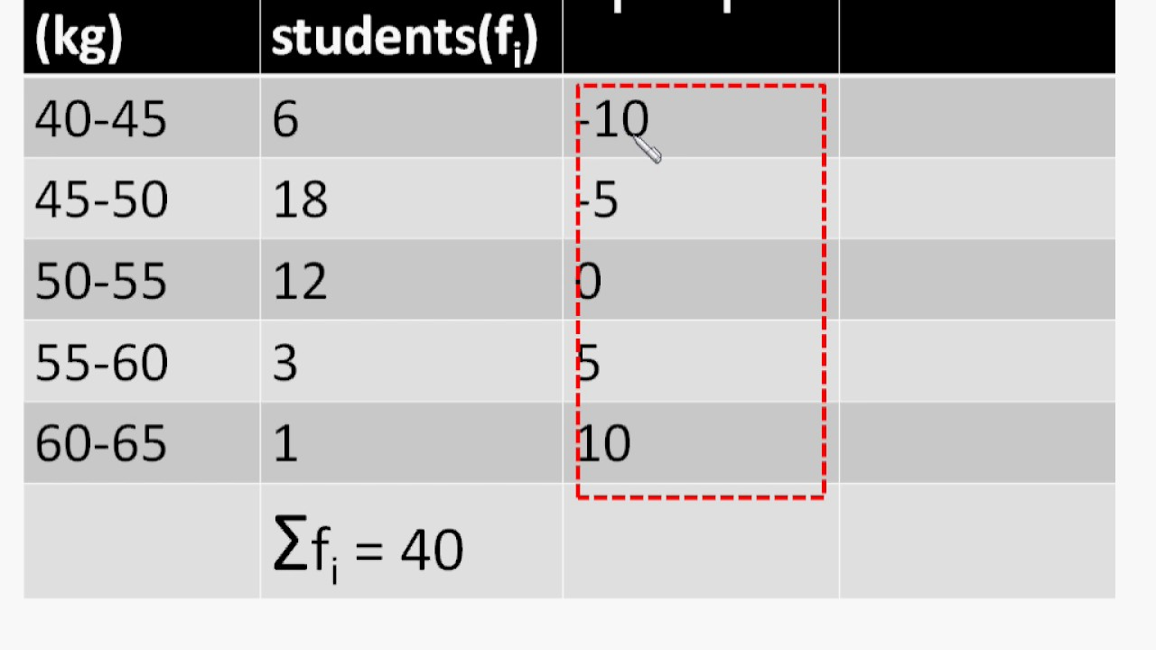 how to find class interval in ungrouped data