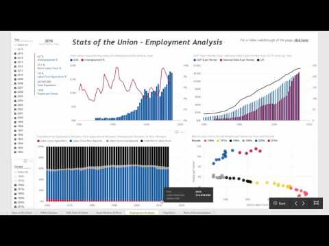 Explore Unemployment, Labor Force, and Economic Data Trends Over Time with Power BI