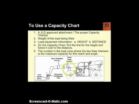 FORKLIFT CAPACITY CHART MADE EASY-dmiller