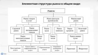 видео Основные субъекты экономики. Модели круговых потоков