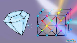 Properties of Diamond (With Narration) | Mocomi Kids