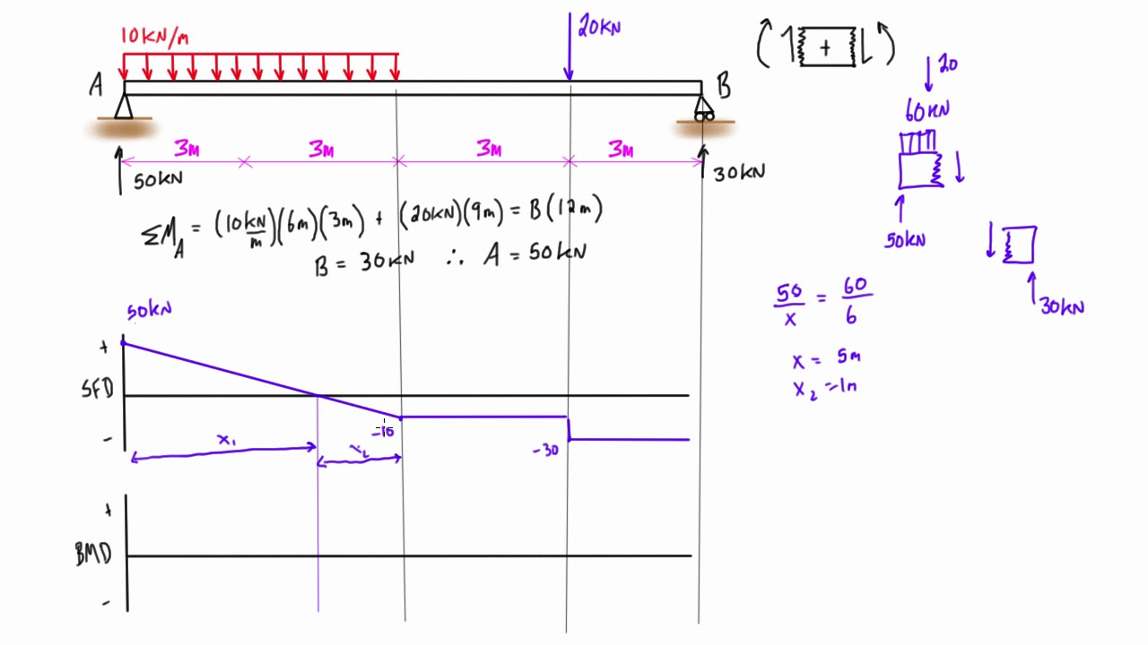 shear force and bending moment diagram practice problem 1 youtube rh youtube com bending moment diagram generator bending moment diagram examples