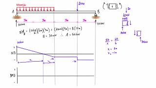 Shear force and bending moment diagram practice problem #1