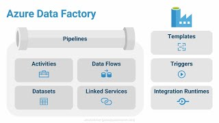 Real-World Data Movement and Orchestration Patterns using Azure Data Factory V2