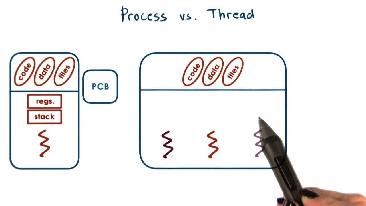 hipertrading în procesor