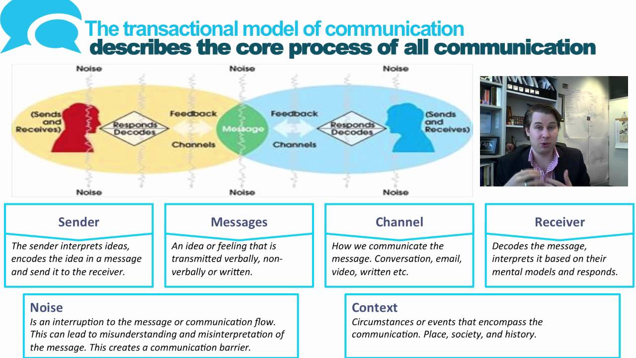 transactional communication Free research that covers introduction the focus of our discussion in this essay is on the use of effective communication model fro the development of effective communication among the h.