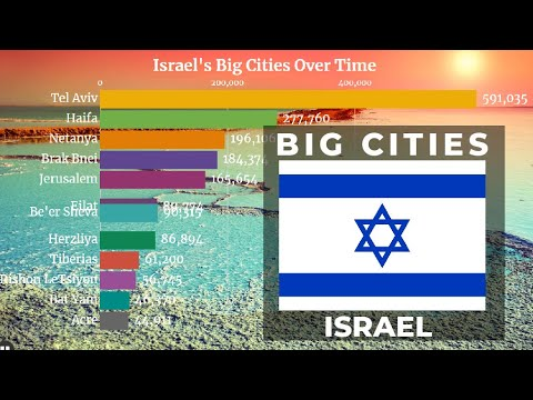 Largest Cities In Israel By Population (1950 - 2035) | Israel Cities | YellowStats