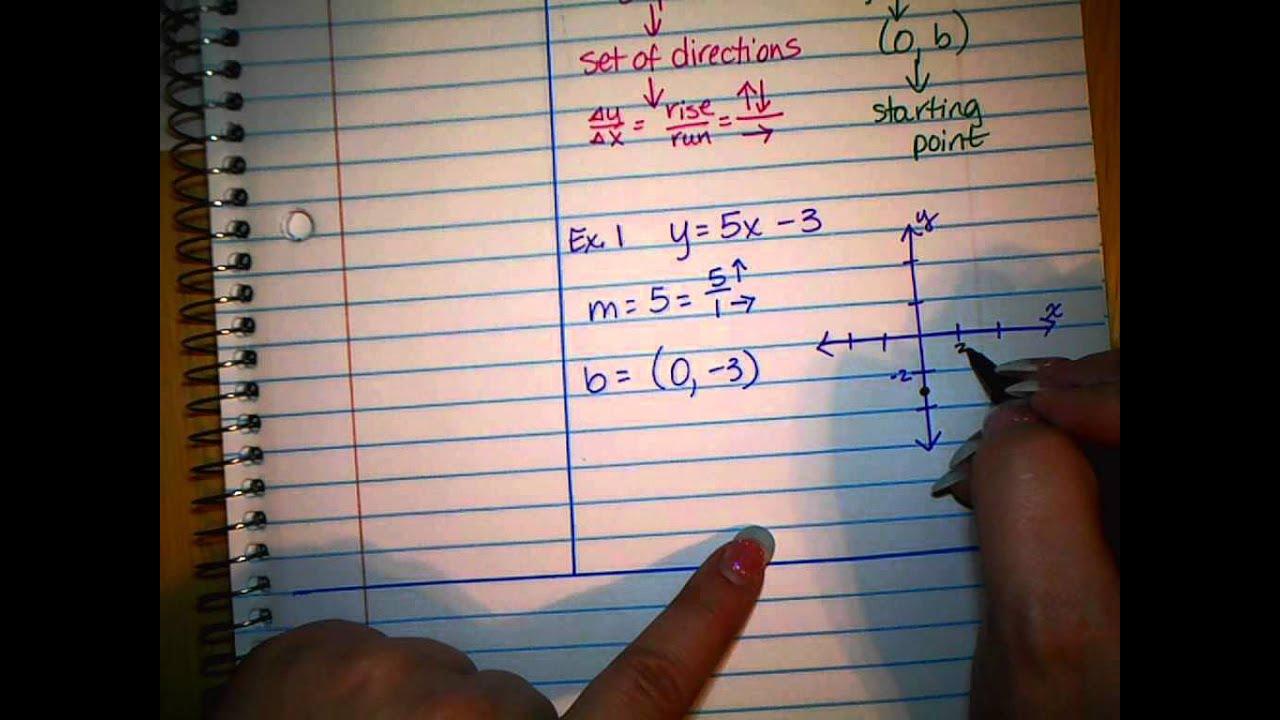 Alg 4 5 Graph Using Slope Intercept Form