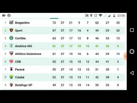 Brasileirao Serie B Sampaio Comemora Titulo Maranhense E Shotoe