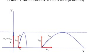 Lesson 4-6 Projectile Motion Analyzed