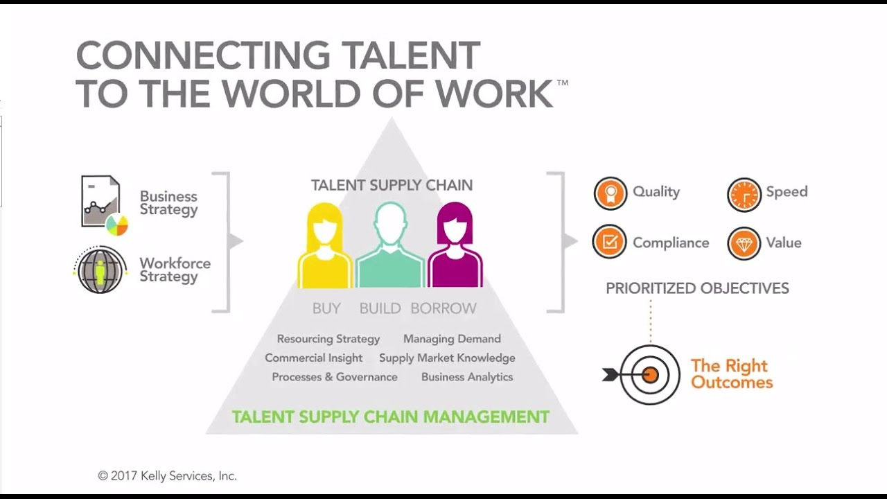 Talent Supply Chain Management | KellyOCG
