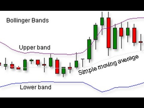 What are bollinger bands used for