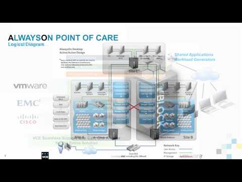 VCE AlwaysOn Point Of Care Solution