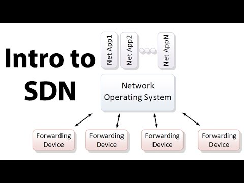 Introduction to SDN (Software-defined Networking)
