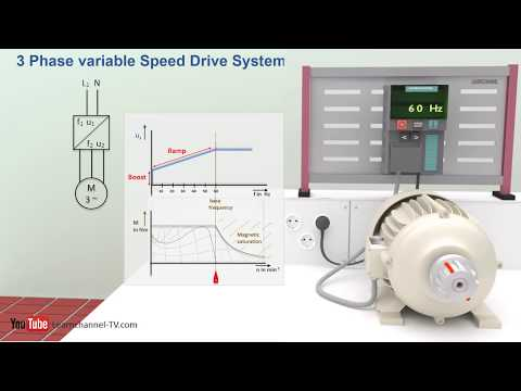 animation: How a VFD or variable frequency drive works