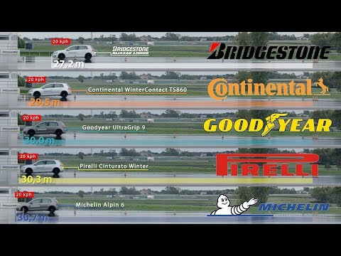 Bridgestone vs. Continental vs. Goodyear vs. Pirelli vs. Michelin – Tyre Test