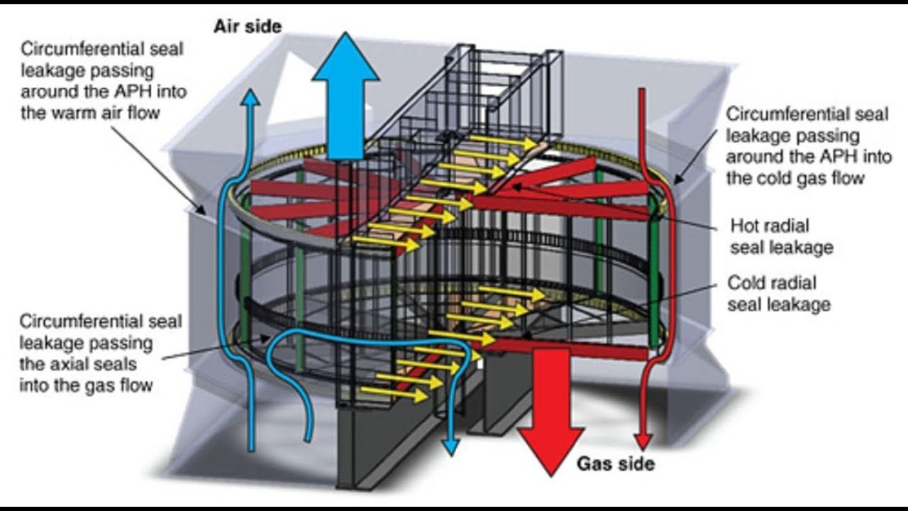 Air Preheater Youtube