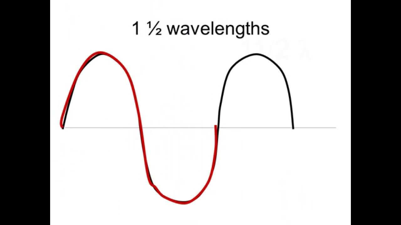 hight resolution of determining the number of wavelengths in a wave diagram