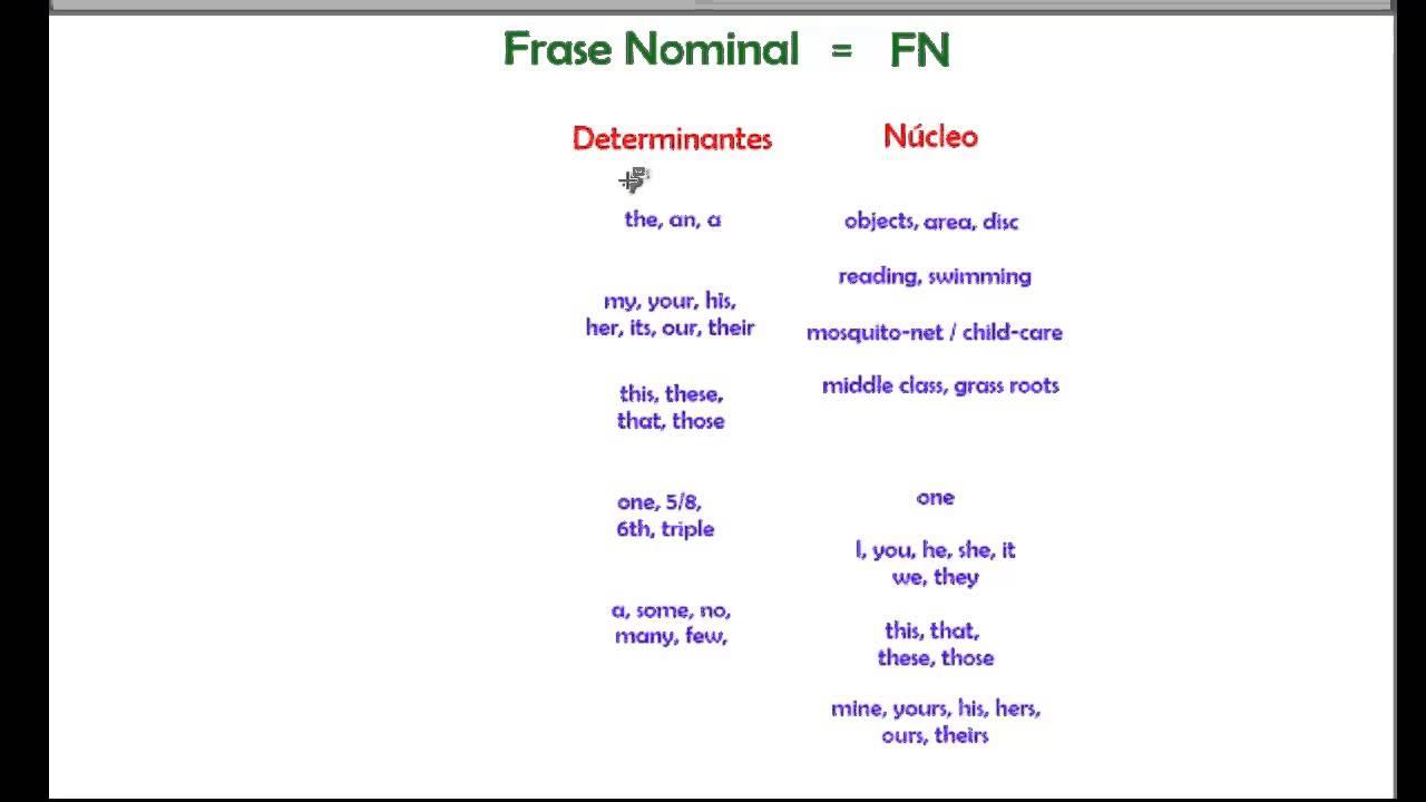 La Frase Nominal Del Inglés Oer Commons