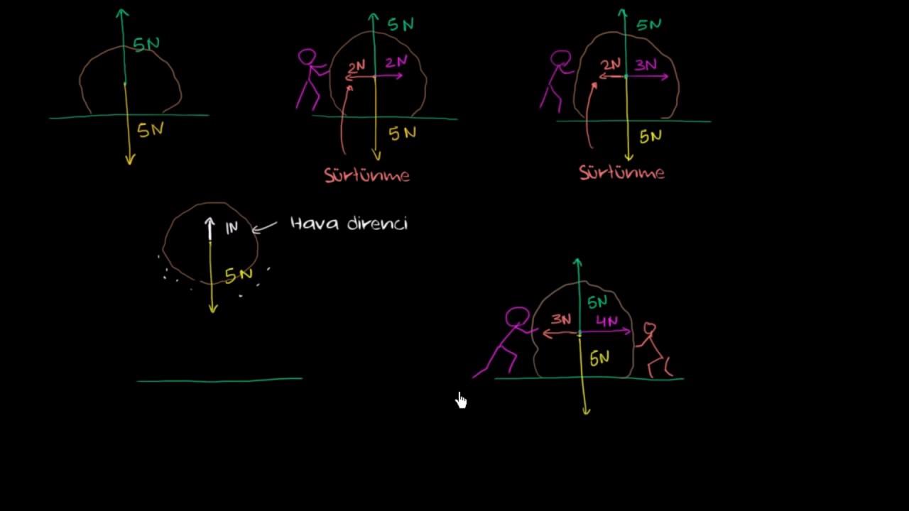 Fizik ne işe yarar