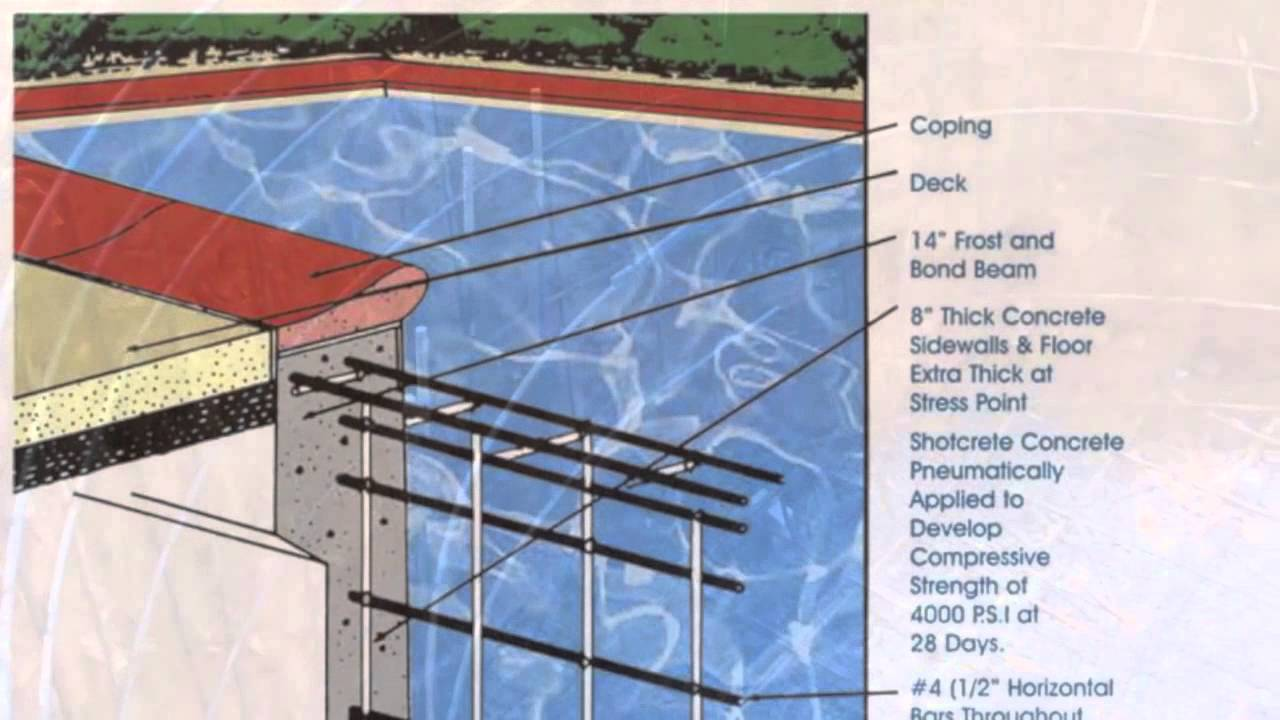 Carlton pools inc steel bar install for a concrete pool youtube for Swimming pool rebar requirements