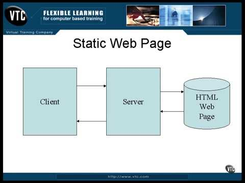 What is a Static and a Dynamic Website