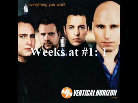 Number One #1 Songs of 2000 US