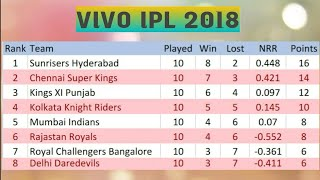 VIVO IPL 2018 POINT TABLE LIST AS ON 9TH MAY 2018