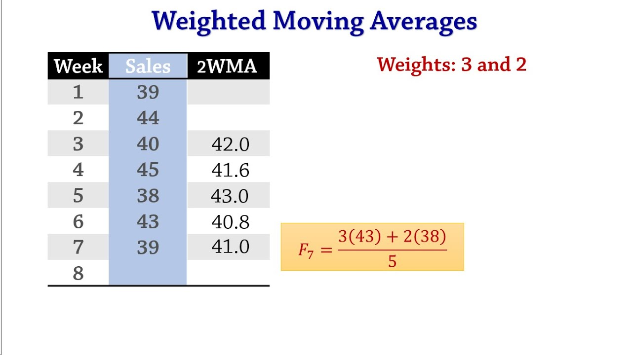 forecasting  weighted moving averages  mad