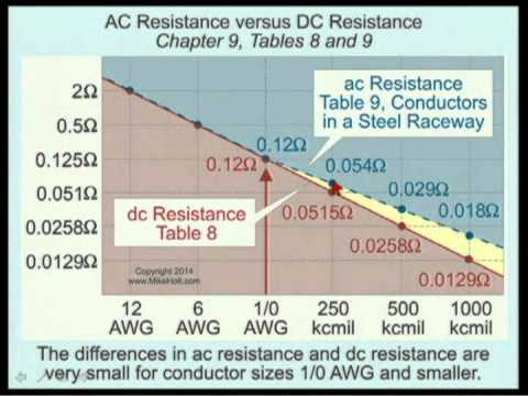 Nec wire resistance table tools 2014 nec ac versus dc conductor resistance 4min 52sec youtube rh youtube com electrical wire resistance chart nec wire sizing chart amps greentooth Image collections