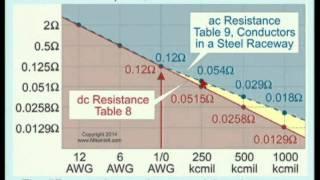 2014 NEC - AC Versus DC Conductor Resistance (4min:52sec)