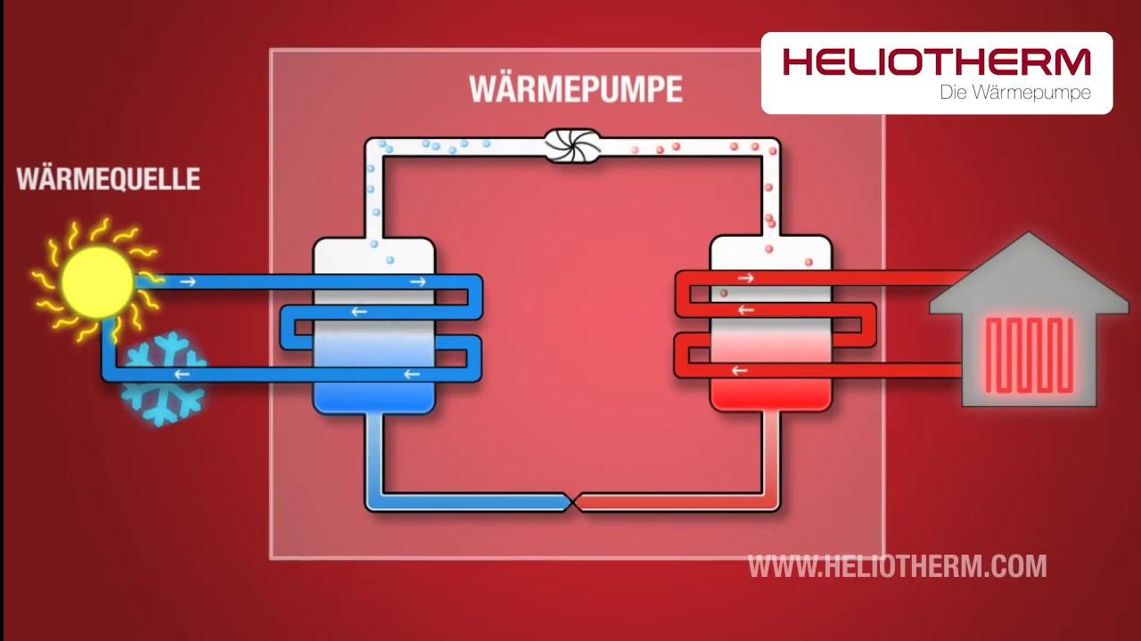 Bestewaermepumpe Luft Wasser Sole Waermepumpe Maximalefoerderung