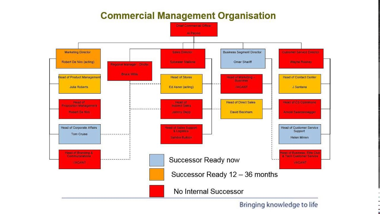 An Objective Succession Planning Process Youtube