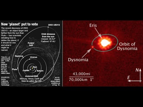 ERIS & SEDNA, Planet X & XI -  Trans Neptunian Objects - Orbits, Infrared Imaging, Analysis, Live