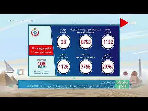 صباح الخير يا مصر - الصحة: ارتفاع حالات الشفاء من مصابيى فيروس كورونا إلى 7756 وخروجهم من العزل  - نشر قبل 6 ساعة