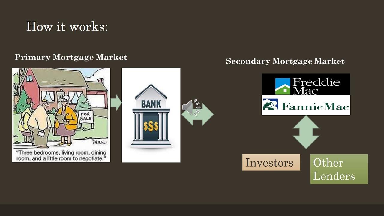 B428 Secondary Mortgage Market - YouTube